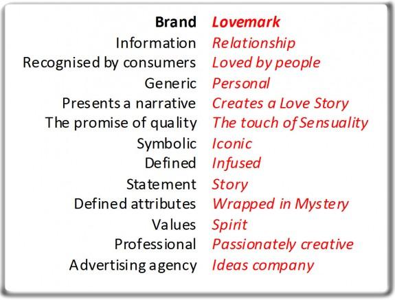 Brands vs Lovemarks