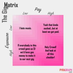 The Gig Matrix - Pyragraph