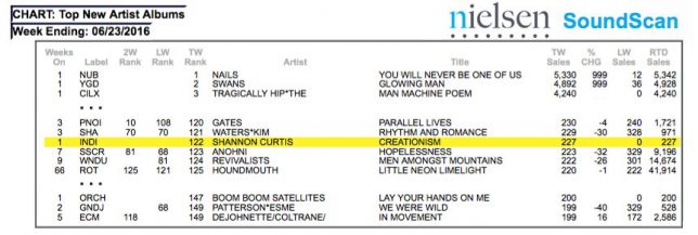 Getting Shannon Curtis' record on the charts - Pyragraph